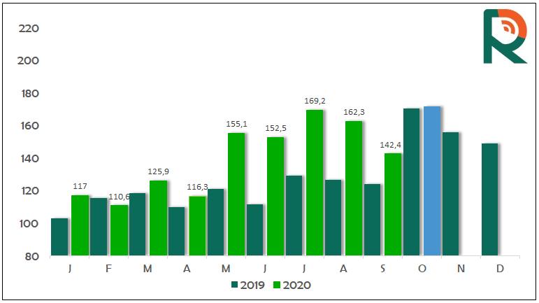 c87c03dbb0795bd081971b4f9d7f2ae4 - Exportação de carne bovina segue com bom desempenho no final de outubro