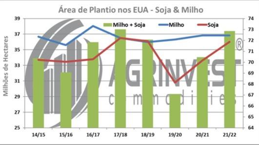 Área de Plantio 2021/22 EUA - Fonte: Agrinvest Commodities