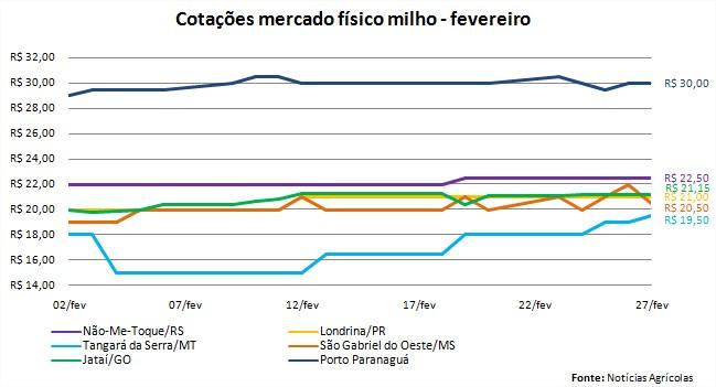 Milho - preços mercado interno - fevereiro