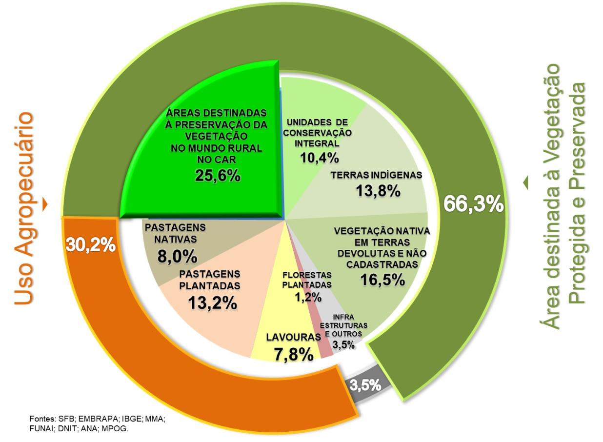 Dados da embrapa territorial a respeito das áreas preservadas