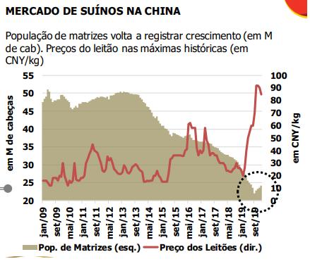 Mercado de suínos na China
