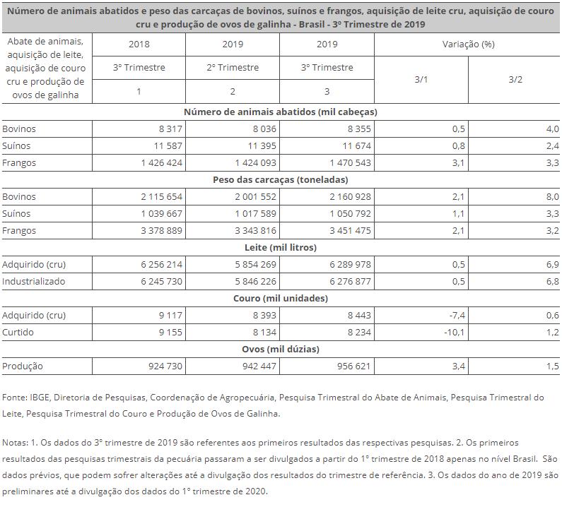 Número de animais abatidos e peso das carcaças de bovinos, suínos e frangos, aquisição de leite cru, aquisição de couro cru e produção de ovos de galinha - Brasil - 3º Trimestre de 2019