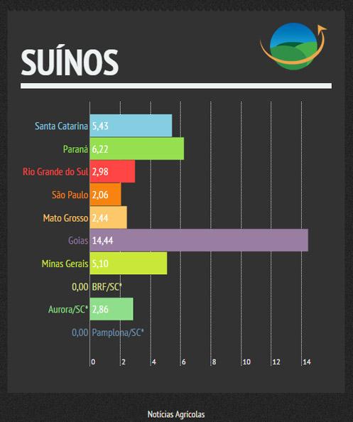 Suínos - Semana de 27/10 a 31/10/2014