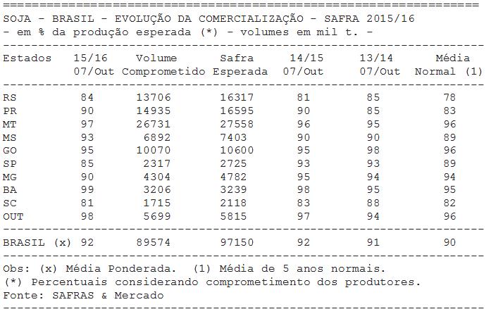 SOJA: Comercialização da safra 2015/16 do Brasil chega a 92% - SAFRAS