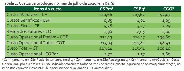 Custos do confinamentos em Goiás e São Paulo - ICBC
