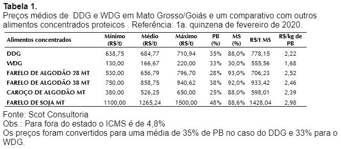 Tabela DDG - Scot