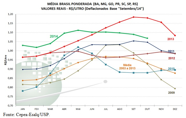 Leite Cepea - Gráfico 2