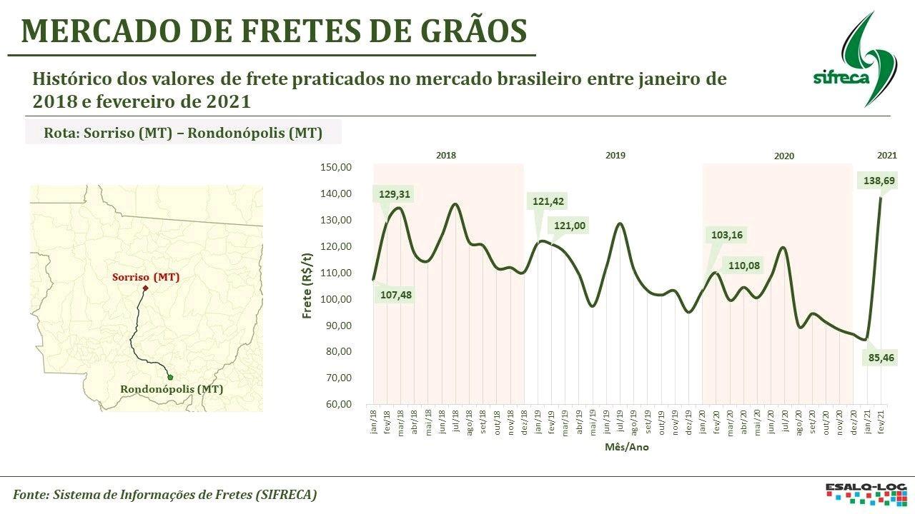 Mercado de fretes de grãos - Fonte: ESALQ-LOG