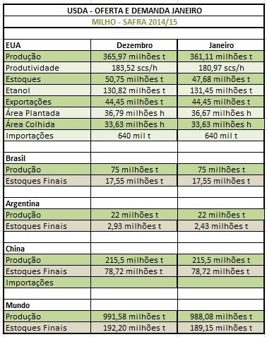 Milho USDA - Janeiro
