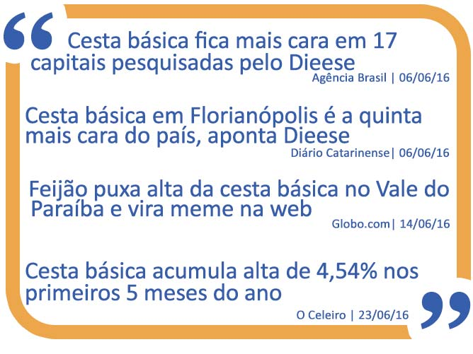 Cesta Básica - Info