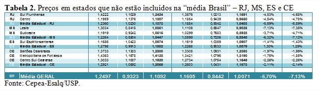 Tabela 2 - Cepea Leite