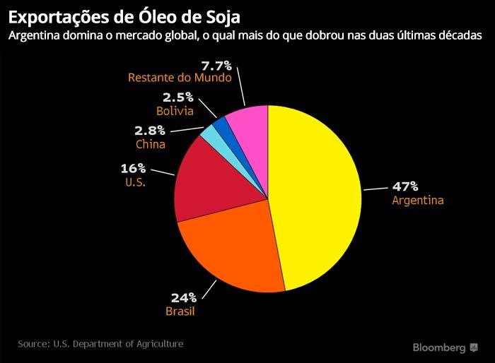 Traducao Grafico - Exportações de Óleo de Soja - 10/02/2016