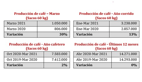 Produção Colômbia - Café