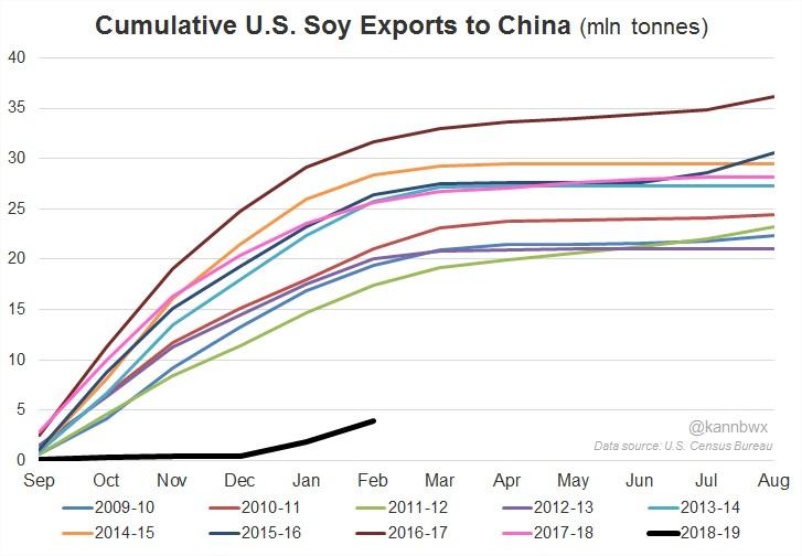 Exportação de soja EUA anos
