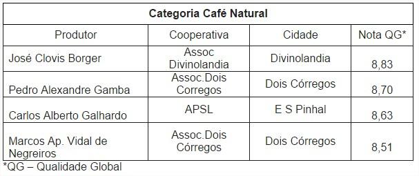 Leilões de Café - Tabela 2