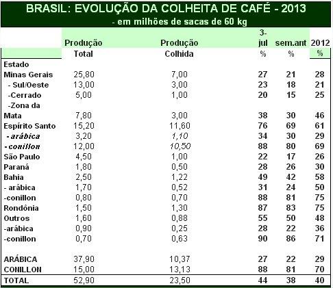 Café - Colheita - Safras & Mercado
