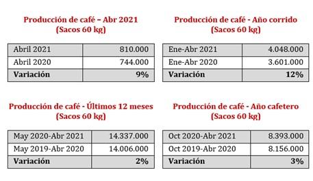 Produção e exportação de café Colômbia