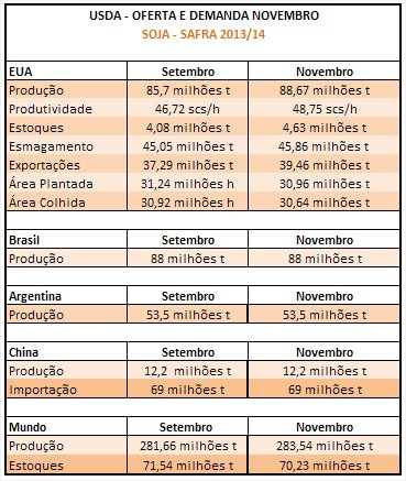 USDA Soja - Novembro