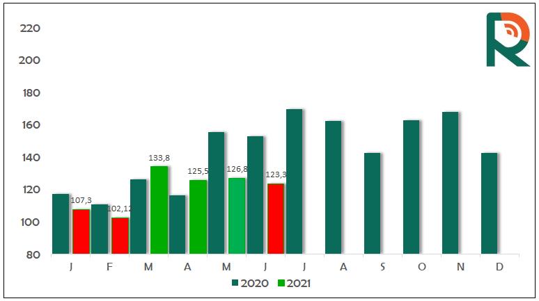 Dados exportação carne bovina in natura   Fonte: Radar Investimentos