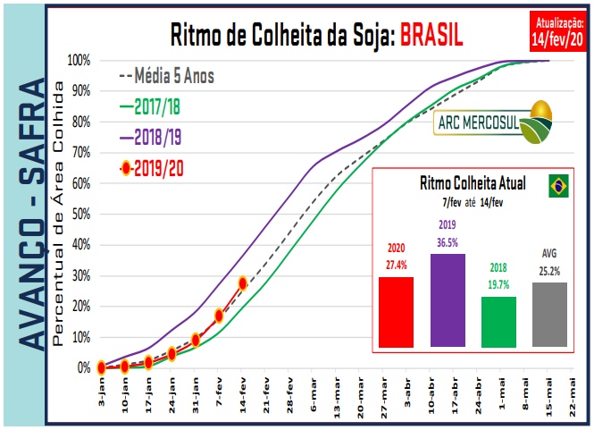 Colheita BR - ARC Mercosul