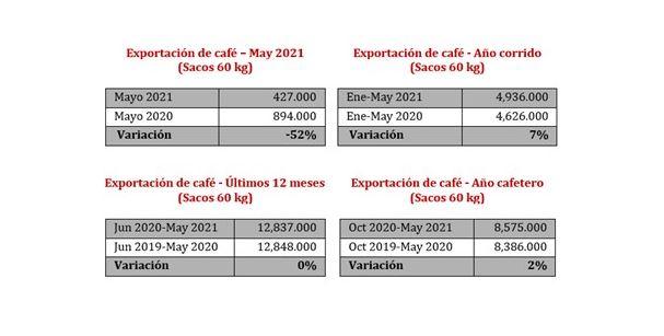 Exportação Colômbia - 100621