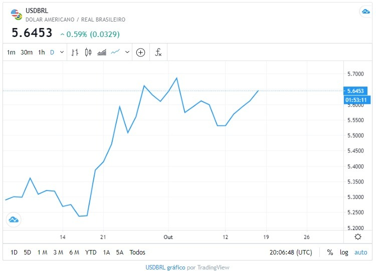 Dólar gráfico dia