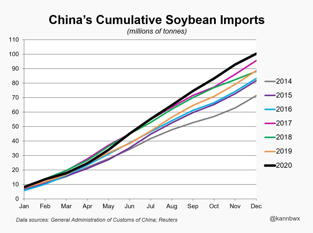Importações de soja da China 2020