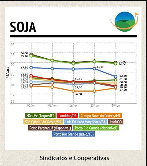 Soja - Mercado Interno
