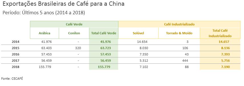 Dados da cecafé sobre a China