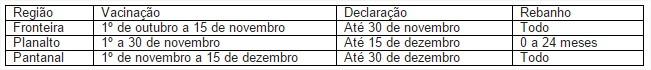 Calendário Aftosa MS