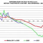 Análise Matiello - Sul de MG