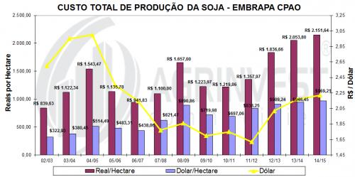 Custo de Produção da Soja - Gráfico 1