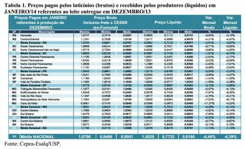 Leite - Tabela 1