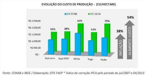 Faep - Gráfico 1