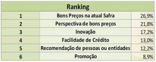 Soja - Pesquisa Safras & Mercado 2