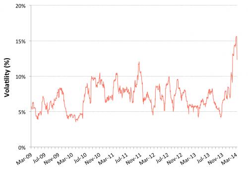 volatilidade café OIC