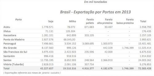 Exportações do Brasil - Outubro - Tabela