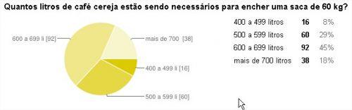 rendimento_cafe_enquete_24.06