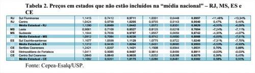 Leite - Tabela 2