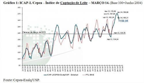 Leite - Gráfico 1
