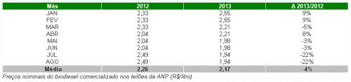 Preços Nominais Biodiesel
