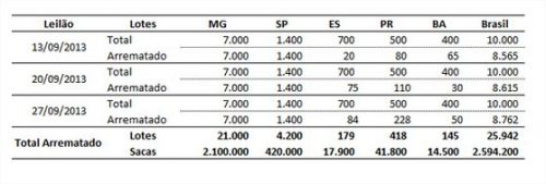 CNC - Tabela 1