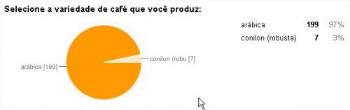 variedade_cafe_enquete_24.06