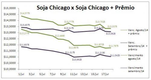 Gráfico Soja - Soja Chicago x Soja Chicago + Prêmio