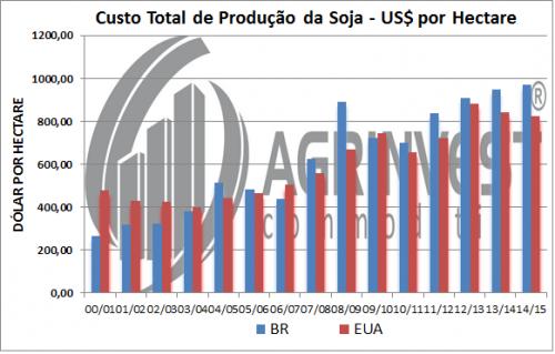 Custo de Produção da Soja - Gráfico 2