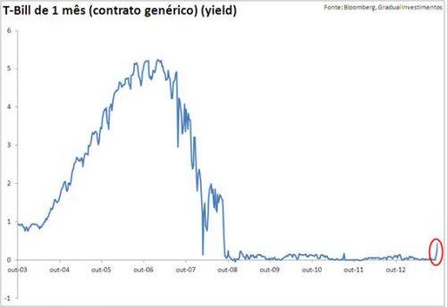 Gráfico 2 - Artigo Gradual