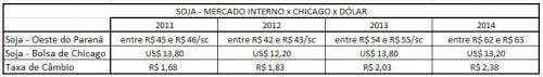 Mercado Interno - Soja