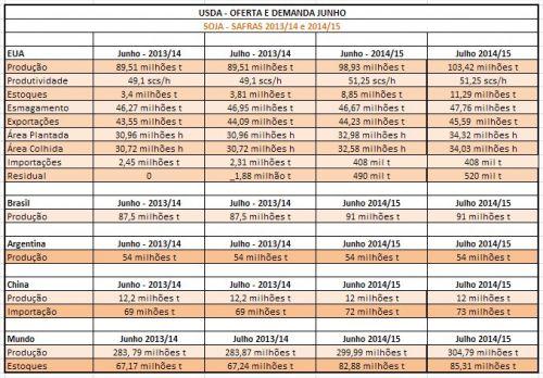 Tabela Soja - USDA Julho