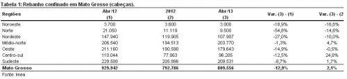 Tabela 1 - Acrimat