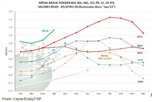 Leite - Gráfico 2